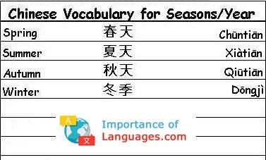 Chinese Words for Seasons / Years