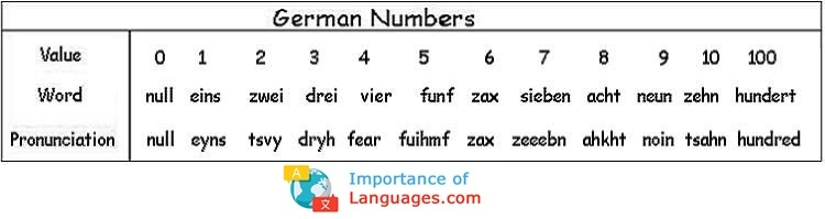 German Numbers