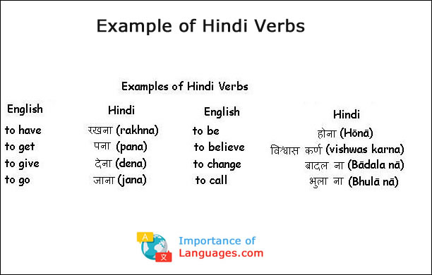 Learn Hindi Language Guide - Learning Basic Hindi Language