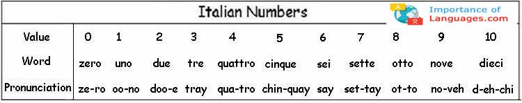 speak Italian numbers