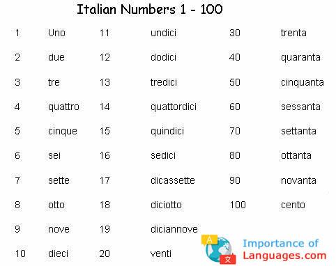 Italian numbers