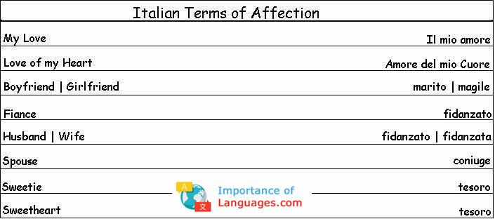 Italian affection examples