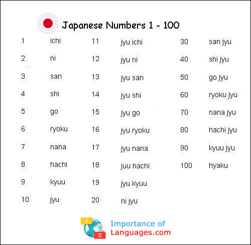 Japanese Numbers 1 to 100