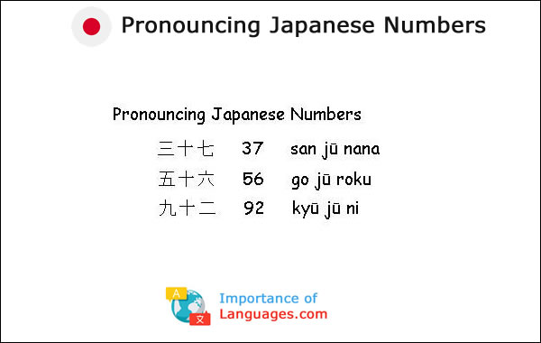 Pronouncing Japanese Numbers