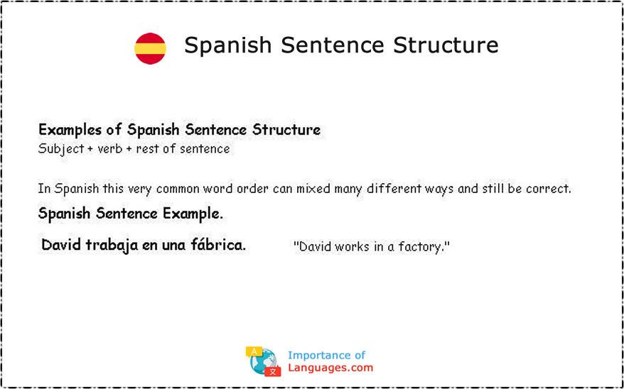 Spanish Sentence Structure