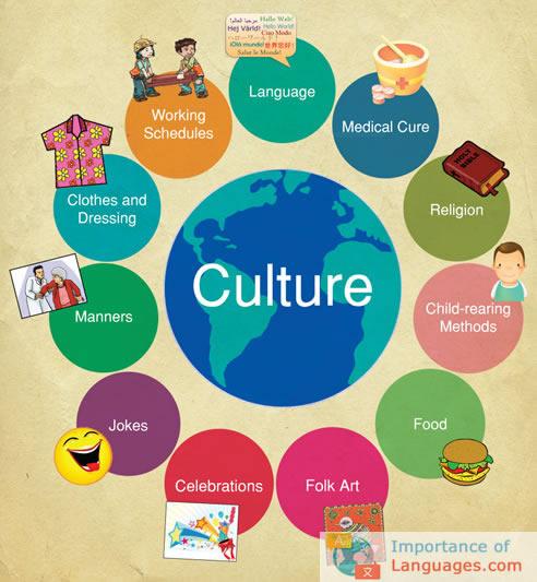 Spreading Culture via Languages