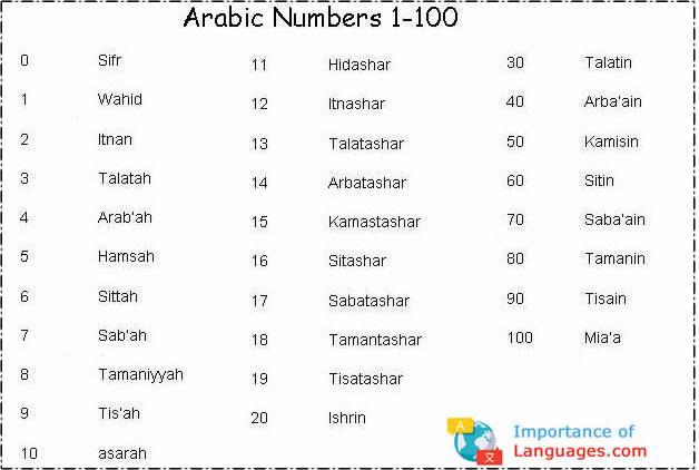 arabic numbers 1-100
