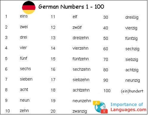 Amount Deutsch