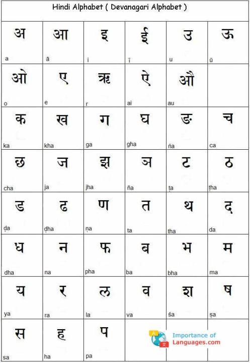 hindi alphabet guide