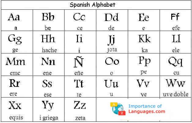 Spanish Alphabet Chart