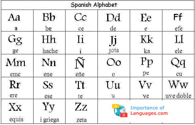 picture about Printable Spanish Alphabet Chart identify Letter Within Spanish Alphabet Hrsport