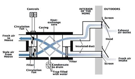 HRV-Ventilation-Ottawa-Impressive-Climate-Control