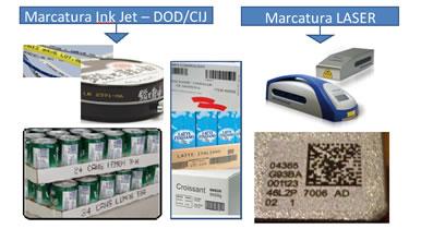 Sistemi di marcatura laser e inkjet