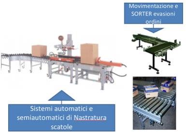 Sistemi automatici e semiautomatici di Nastratura scatole