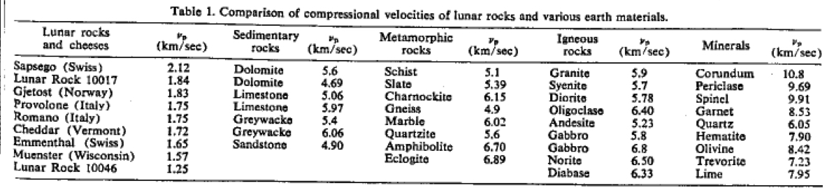 Table from E. Schreiber and O.L. Anderson (Science, 1970) comparing the sound speed of various Moon and terrestrial materials.