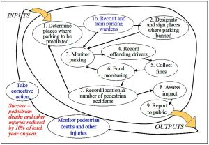 Example of a conceptual model