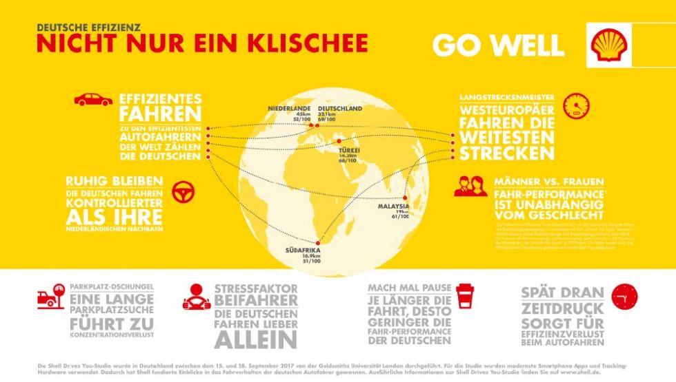 shell drives you studie deutschland _ fahrverhalten