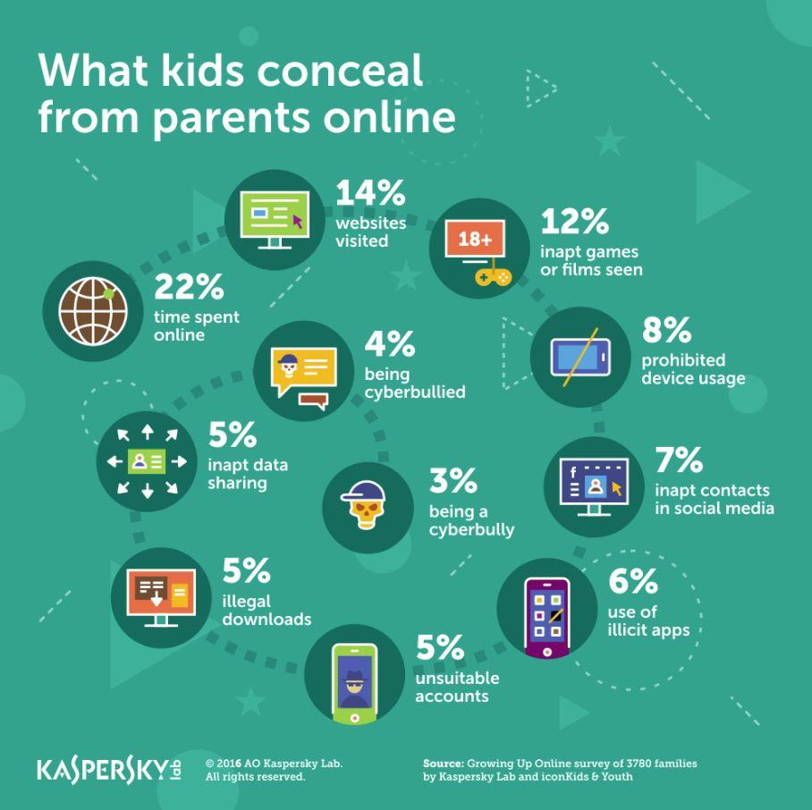 Children On Social Media Lie About Their Age Impulse Gamer