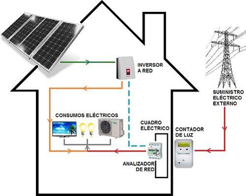 Esquema conexion kit autoconsumo solar en Chiclana.