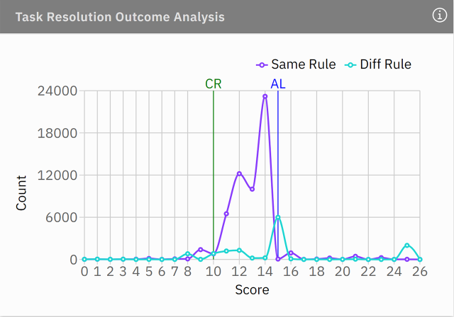 task resolution outcome analysis