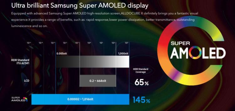 2,560 x 1,600の高解像度AMOLED液晶搭載