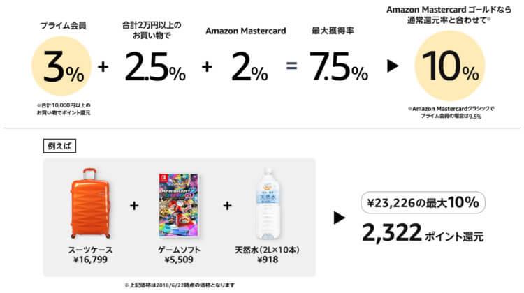 Amazonプライムデーポイント還元詳細