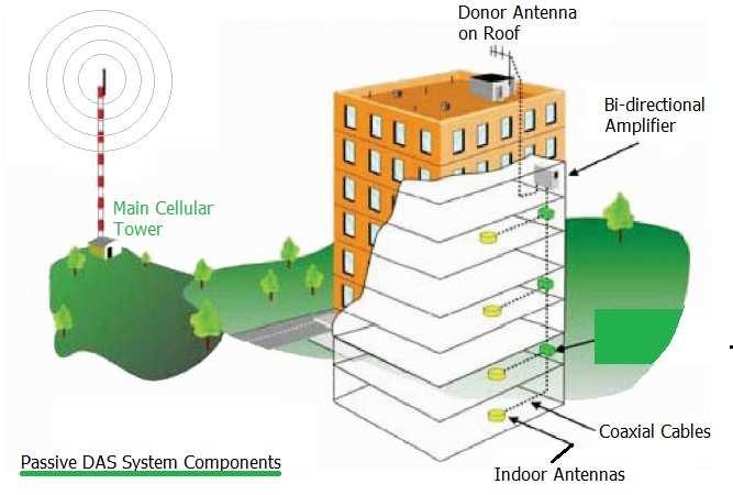 distributed antenna systems ile ilgili görsel sonucu