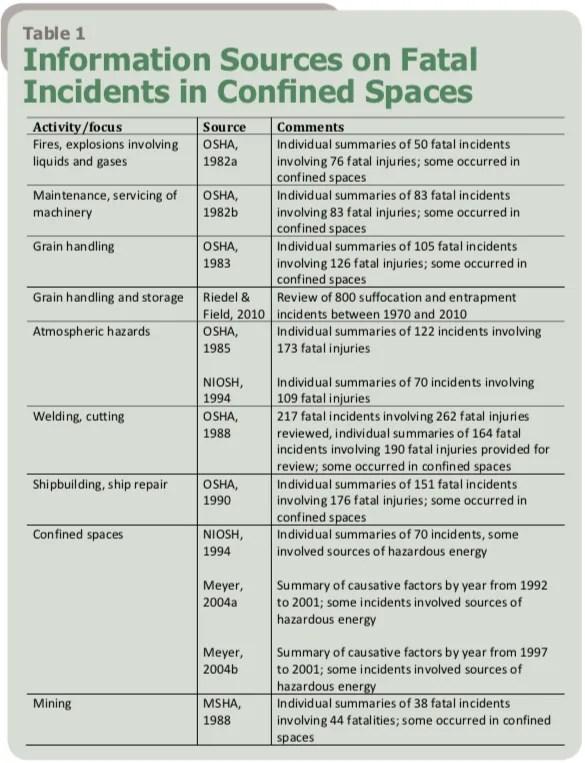 Spazi Confinati - Tabella 1 - Ricostruzione degli incidenti