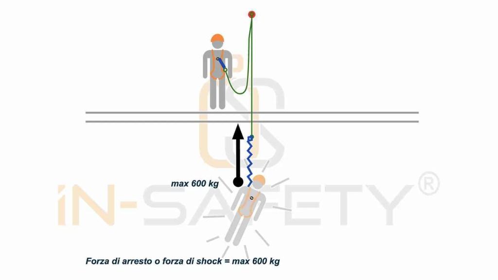 cordini - forza di arresto - shock