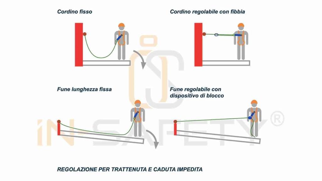 cordini - caduta impedita o trattenuta