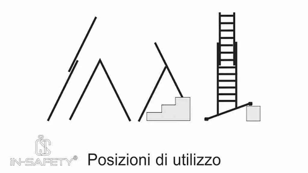 scale portatili - istruzioni di posizionamento
