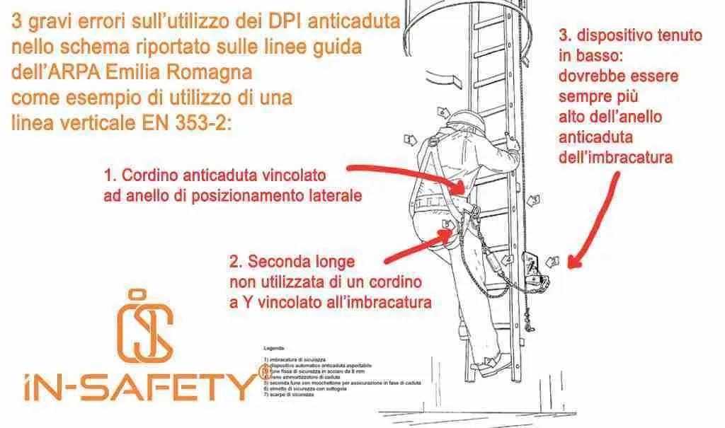 Schema presente sulle linee guida ARPA dell'Emilia Romagna con segnalati 3 gravi errori