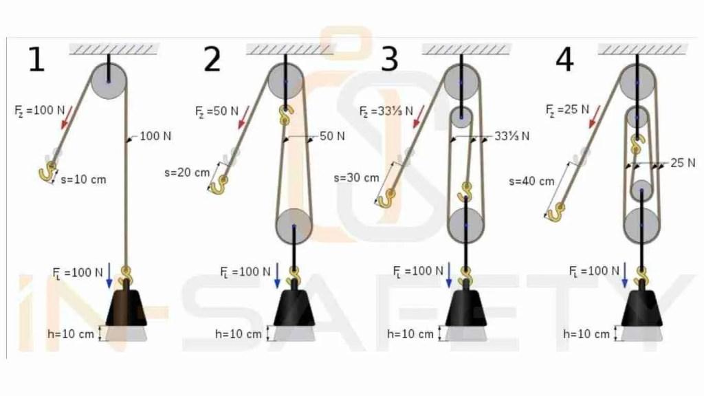 Schemi grafici che mostrano il principio di funzionamento e la demoltiplicazione delle forze in un paranco a fune