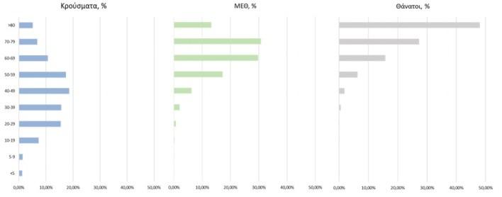 Κορωνοϊός: 1.007 νέα κρούσματα - 481 οι διασωληνωμένοι