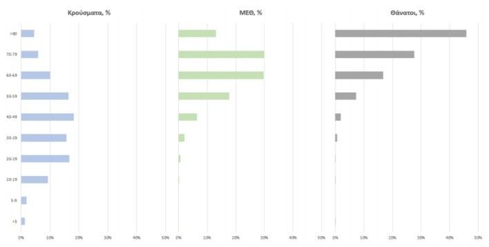 2.156 νέα κρούσματα σήμερα – Στους 188 οι διασωληνωμένοι