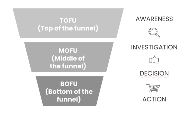 leads cualificados funnel inbound marketing