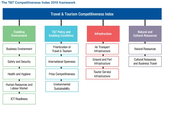 Travel & tourism competitiveness