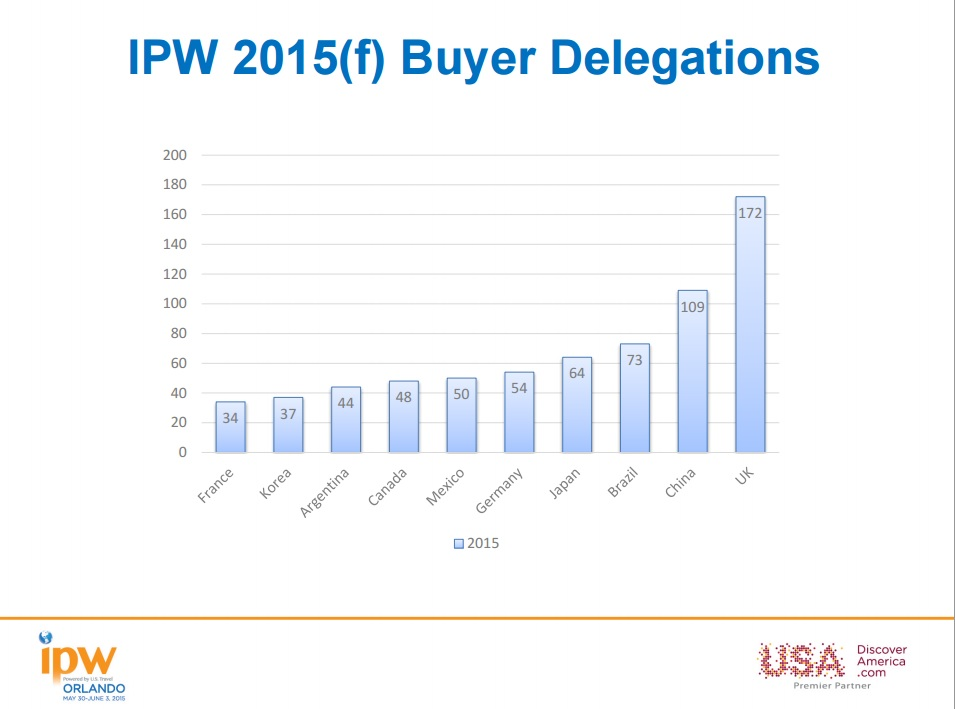 Which Are the Top Buyer Delegations at IPW? The List Might