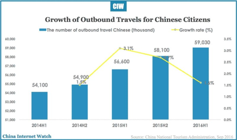 china-outbound-travel