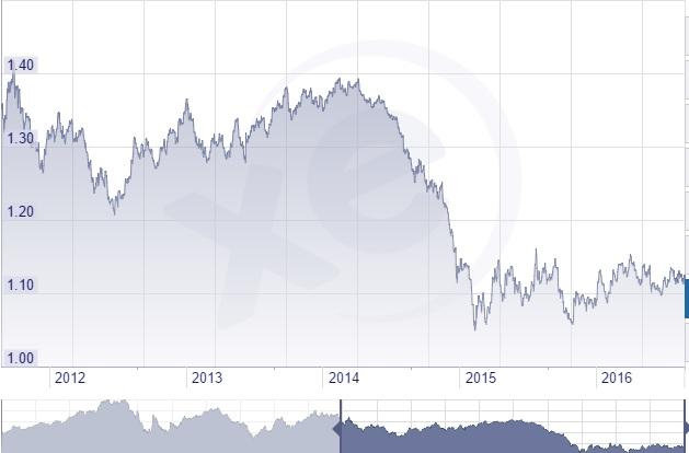 euro-5-years