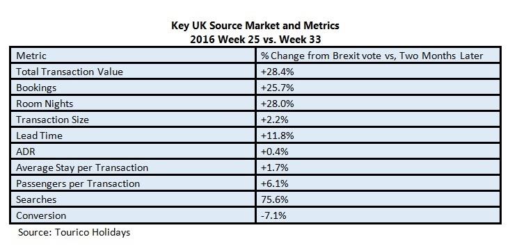 Key UK Source Market and Metrics