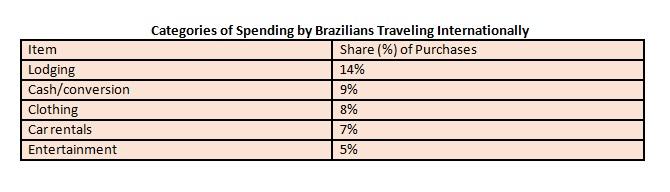 brazilian-spending