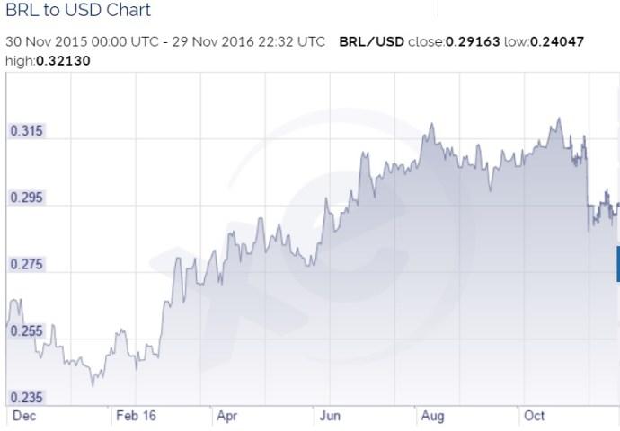 real-vs-dollar