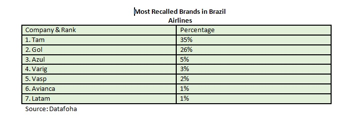 most-recalled-airline-brands