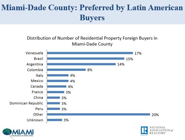 Miami Real Estate E