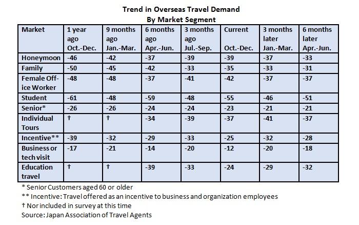 trend-in-oversea-travel-demand-2