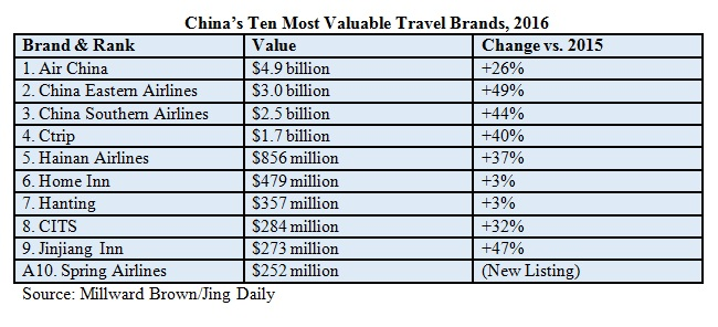 China's ten most valuable travel brands