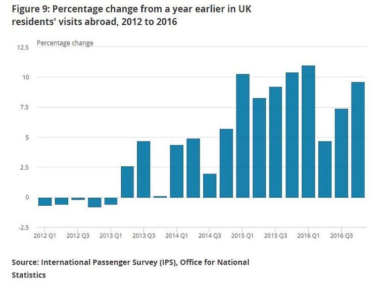 UK Travel Data A