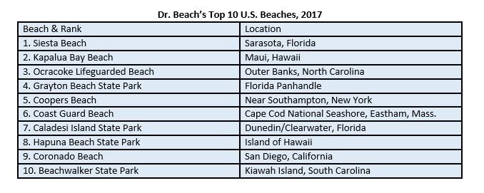 dr. Beach
