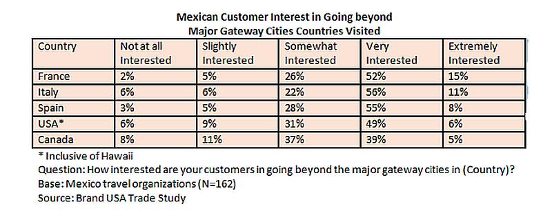 Mex customer interest